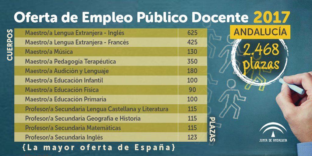 El Gobierno andaluz aprueba la oferta de empleo público docente de 2017, con 2.468 plazas