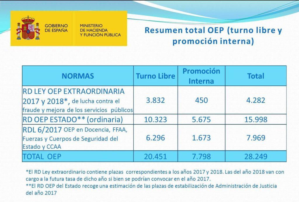 El Gobierno aprueba más de 20.200 plazas. La oferta de empleo del Estado del año 2017 asciende por tanto a 28.249 plazas - Academia Claustro