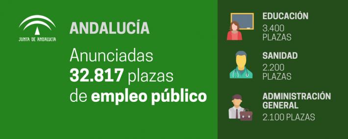 32.817 plazas en tres años: próxima oferta de empleo público para Andalucía - Academia Claustro