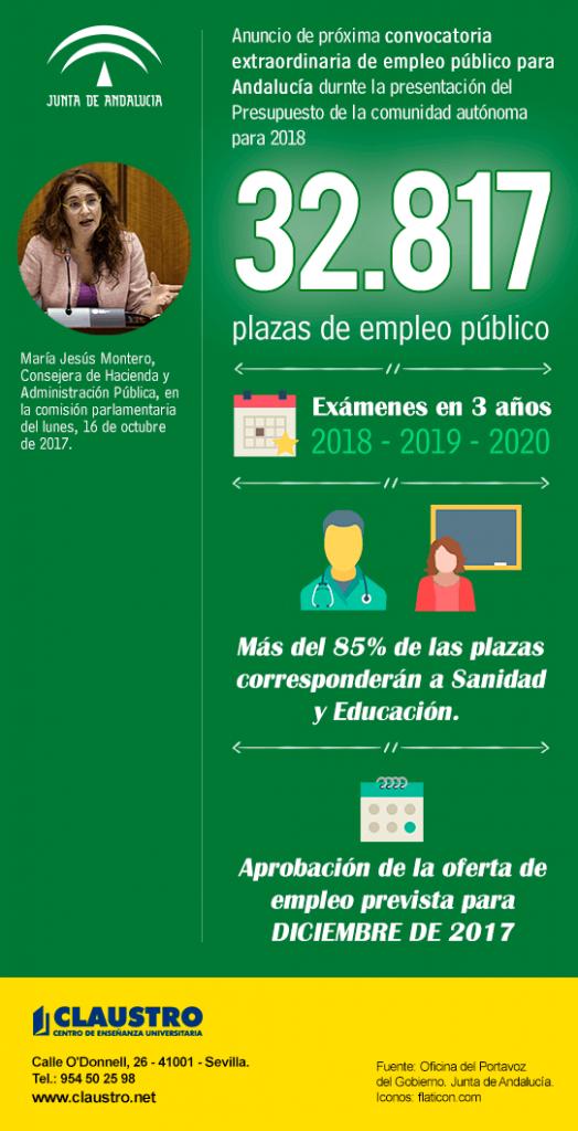 """El Consejo de Gobierno de la Junta de Andalucía aprobará el próximo mes de diciembre una oferta extraordinaria de 32.817 plazas de empleo público para """"reforzar y estabilizar las plantillas"""""""
