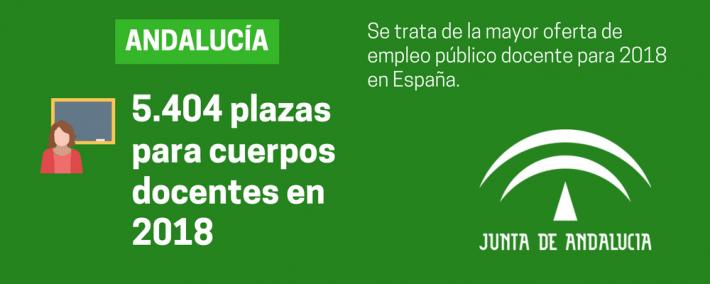 Andalucía ofertará este año 5.404 plazas para docentes - Academia CLAUSTRO