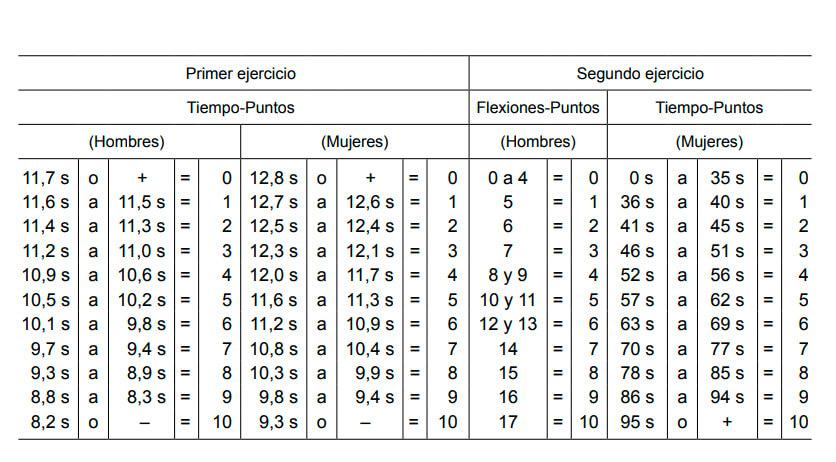 Sistema de calificación - Oposiciones Policía Nacional - Academia CLAUSTRO
