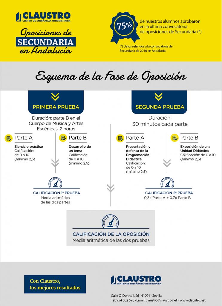 La oposición de Conservatorio en Andalucía - Academia CLAUSTRO Sevilla