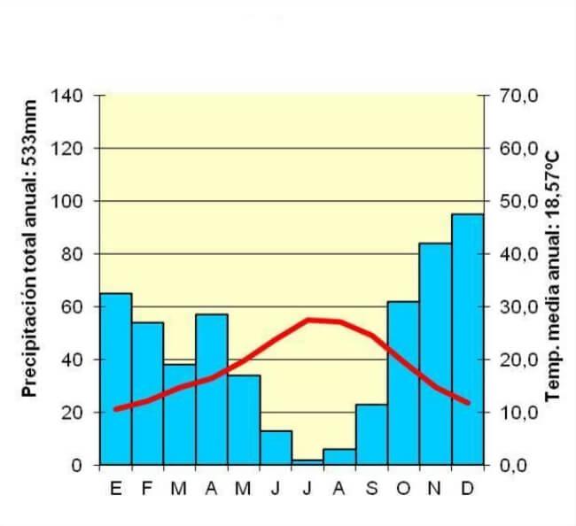 El gráfico es un climograma o diagrama ombrotérmico, un gráfico de doble entrada que registra las temperaturas medias mensuales mediante una línea roja sobre la escala en grados centígrados.
