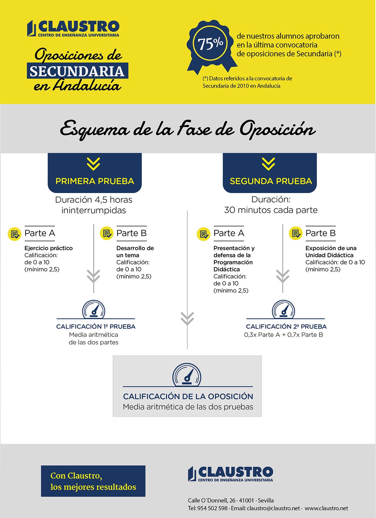 Esquema de la oposición de Secundaria en Andalucía - Academia CLAUSTRO Sevilla